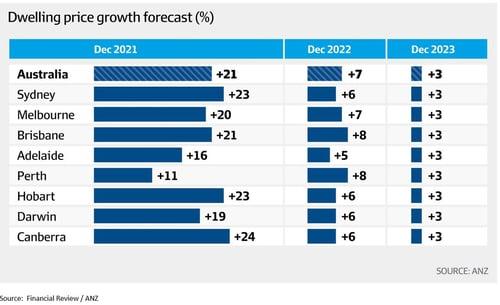 Dwelling price growth forecast - ANZ