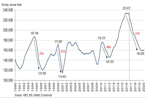 Graph Feb