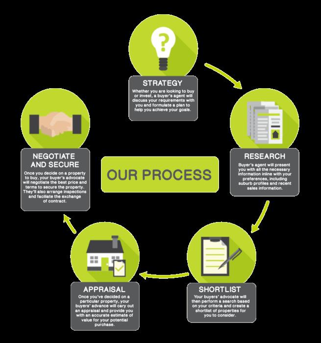 PropertyBuyer buying process