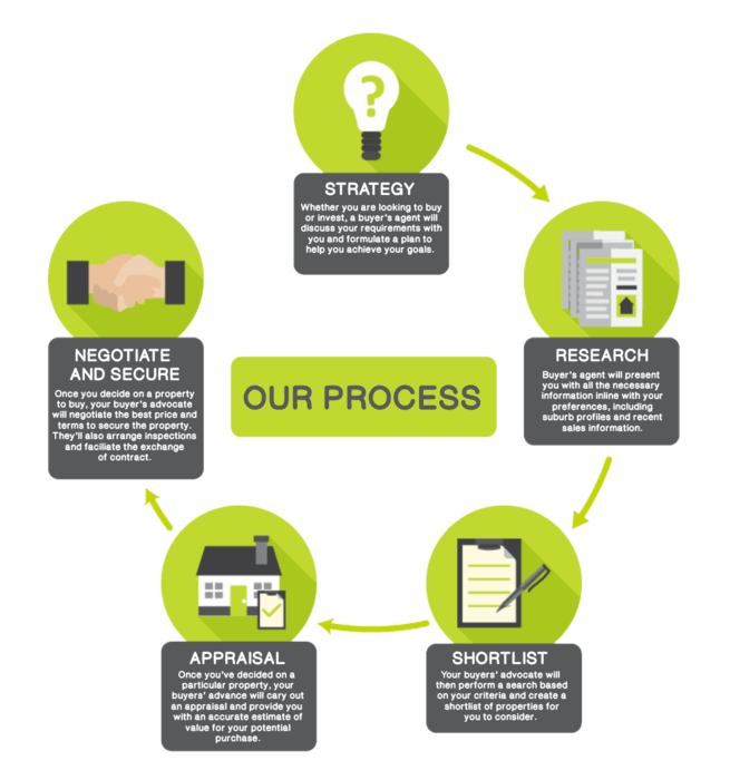 PropertyBuyer buying process
