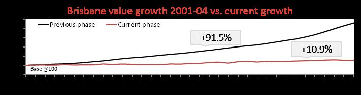 Brisbane Growth