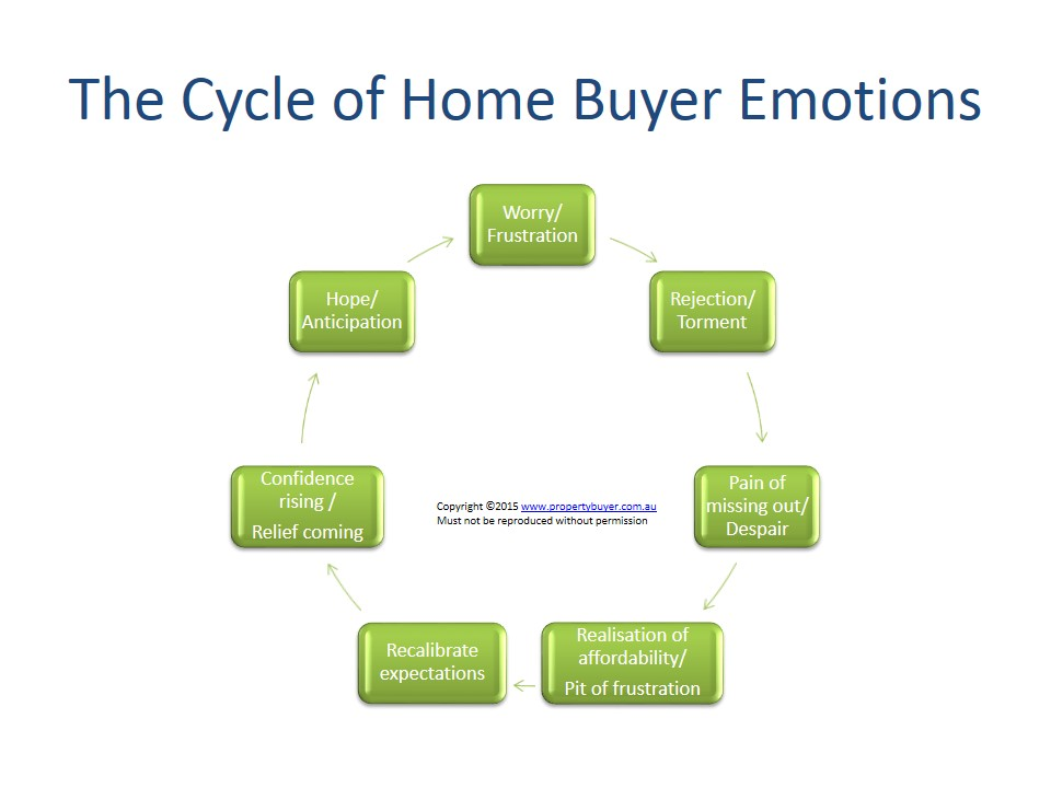 Cycle of Home Buyer Emotions 1 - Rich Harvey Propertybuyer