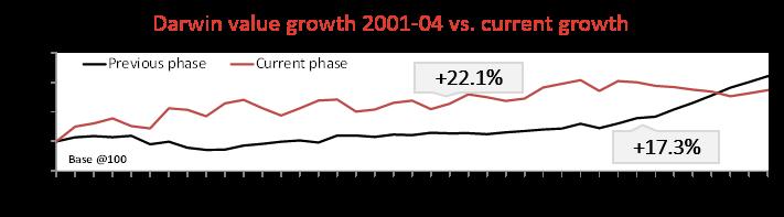 Darwin Growth