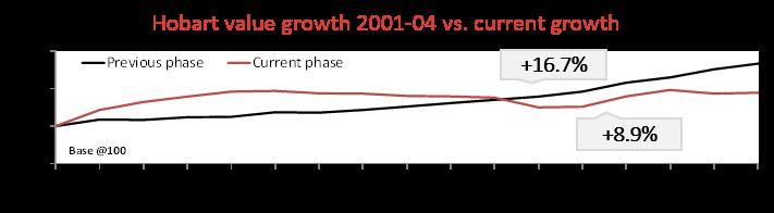 Hobart Growth