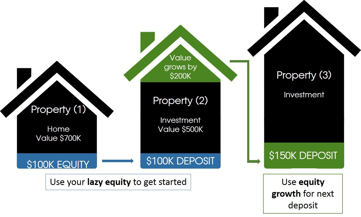 Lazy equity 2