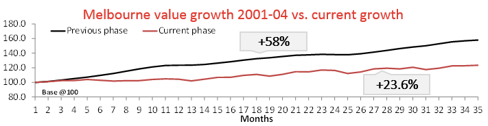 Melbourne Growth