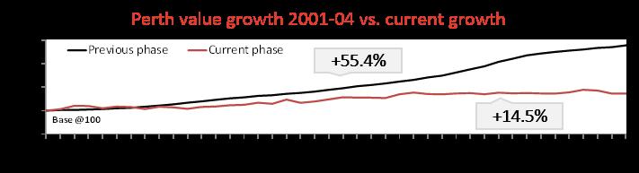 Perth Growth