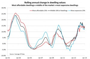Rolling annual change in Sydney Dwelling values since Jan 2001