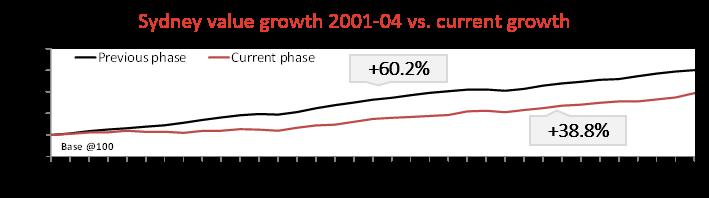 Sydney Growth