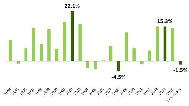 Sydney annual house price growth