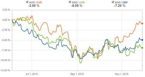 Which way for Aussie Dollar graph1