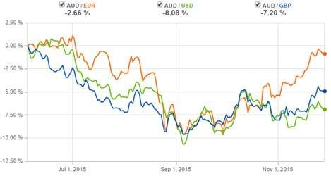 Which way for Aussie Dollar graph1