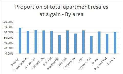 apartment resales