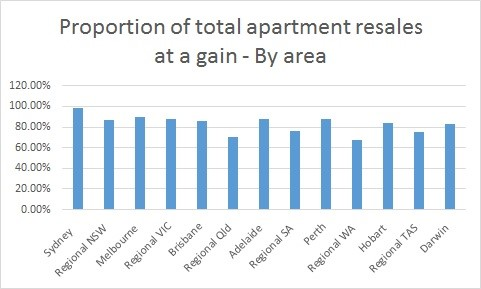 apartment resales