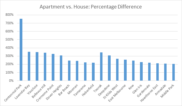 apartment vs house
