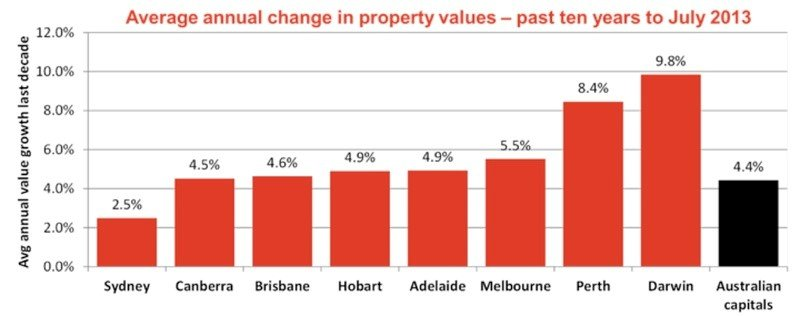 average annual change in property values