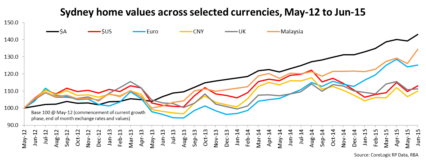 Sdney home values across selected currencies