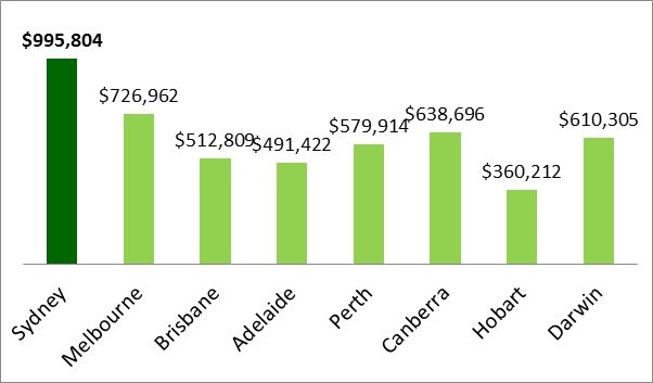 capital city median house prices