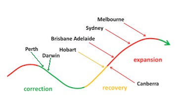 July 2015 - Normal Property Cycle or Bubble Trouble?