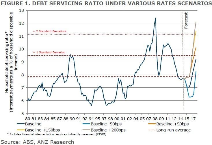 debt servicing