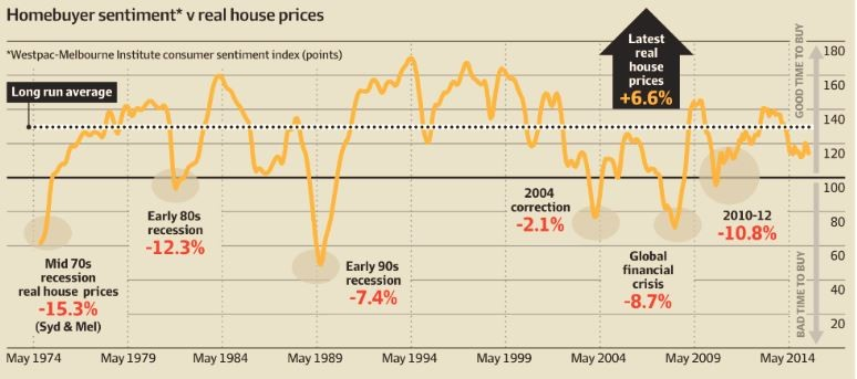 homebuyer sentiment