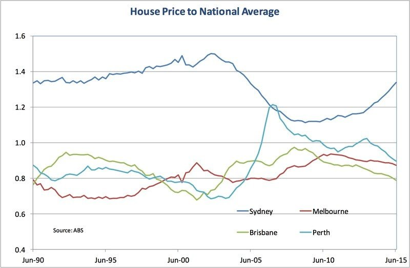 house prices to national average