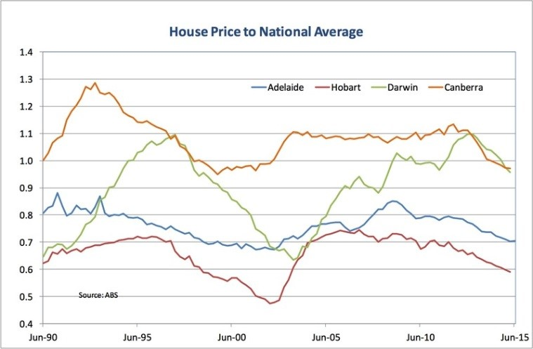 house prices to national average2