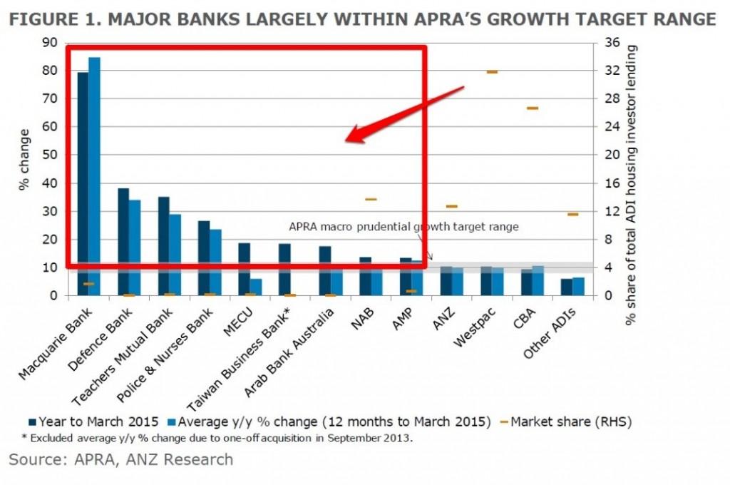 major banks