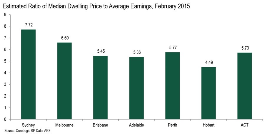 median price to earnings
