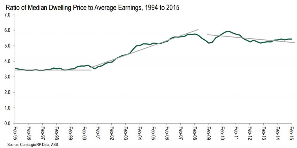 median price to earnings2