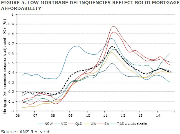 mortgage deliquincies