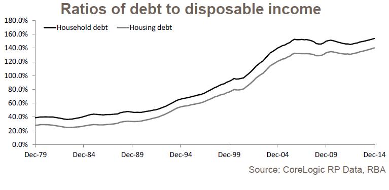 ratios of debt