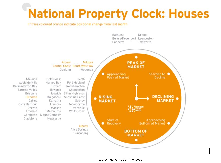 National Property Clock - Houses