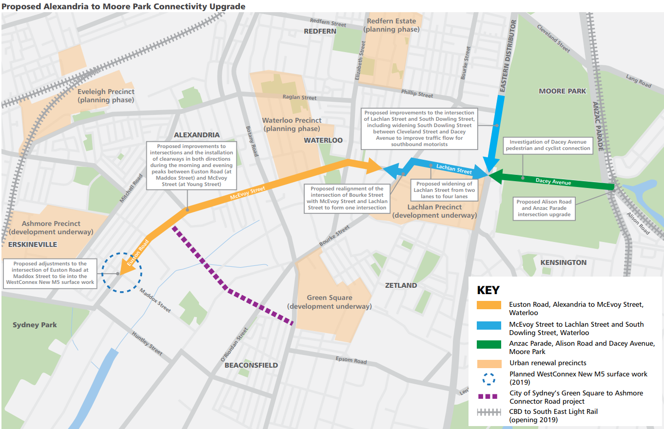Proposed Alexandria to Moore Park Connectivity Upgrade