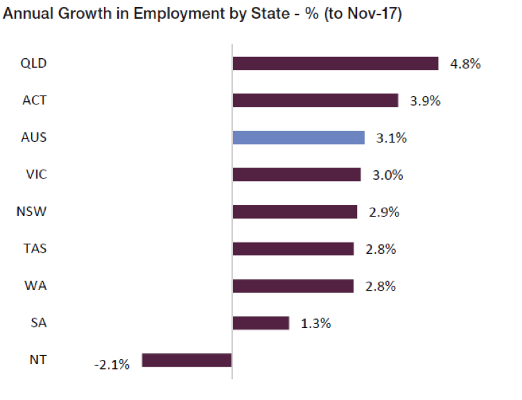 Annual growth in Employment by state