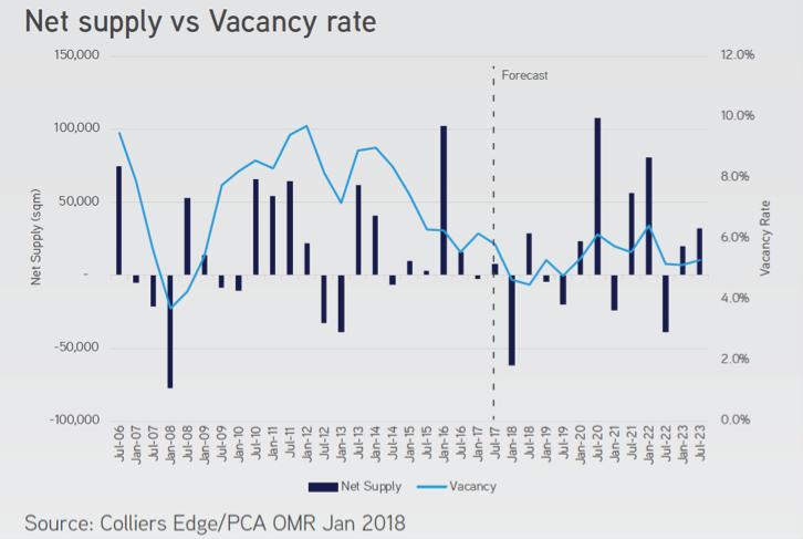 Net Supply vs Vacancy Rate