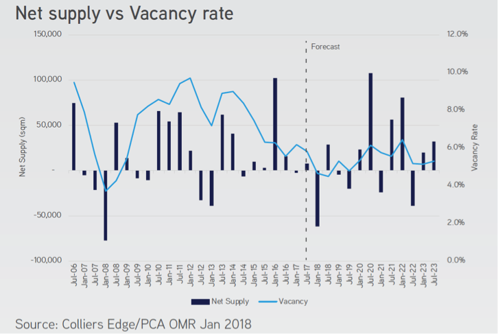 Net Supply vs Vacancy Rate