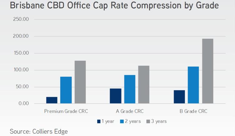 Brisbane CBD Office Cap Rate