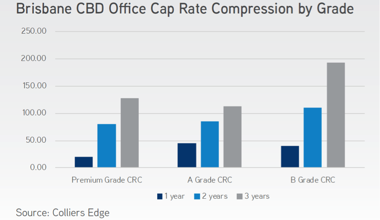 Brisbane CBD Office Cap Rate
