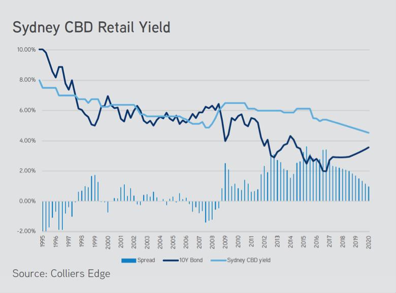 Sydney CBD rental yield