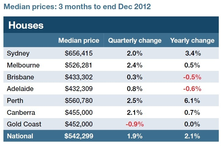 February 2013 - Get Ready for the Next Upswing