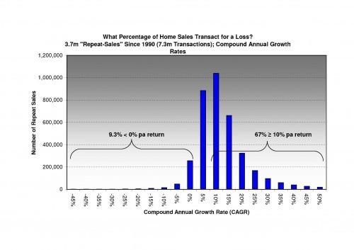 propertybuyer Market Update, August 2011