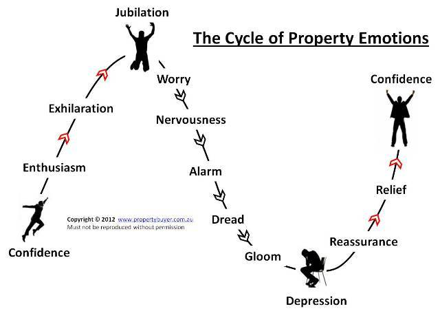 January 2012 - Rich's Market Insights & The Cycle of Property Emotions