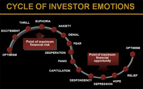 https://staging.propertybuyer.com.au/hubfs/imported_blog_media/cycle investor emotions 500x311